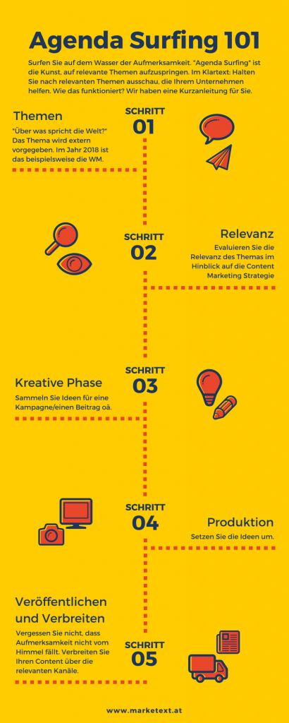 Infografik Agenda Surfing