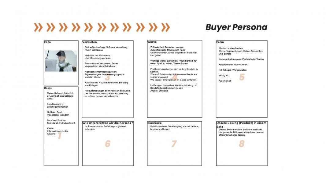Wie Funktionieren Personas Im B2b Ein Buyer